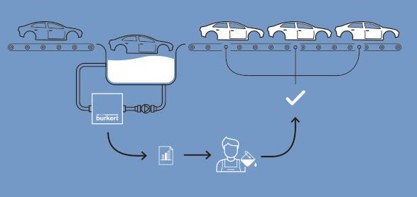 Car body solution prozess scheme