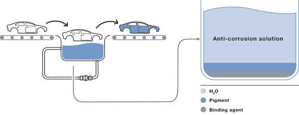 anti-corrosion solution scheme